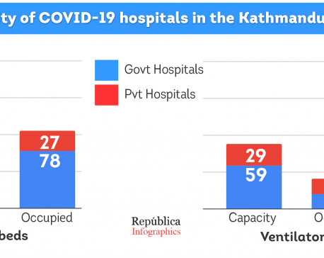 All hospitals in Kathmandu together can hold only 195 COVID-19 patients in ICUs and 88 on ventilators