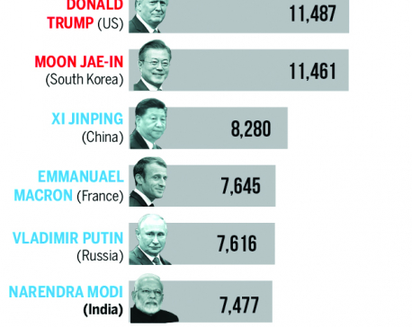 World leaders with biggest aviation carbon footprints