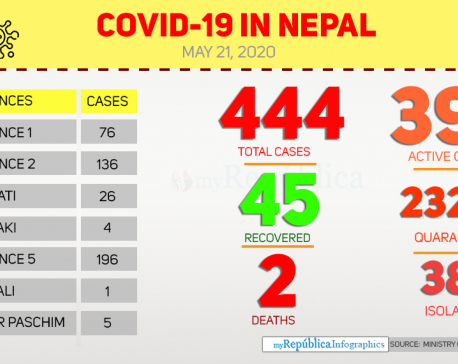 With 17 new cases, Nepal's COVID-19 tally soars to 444