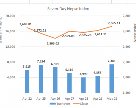 Nepse kicks off week in green fueled by investor enthusiasm