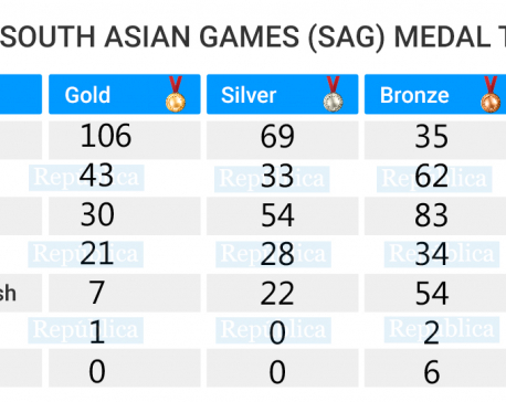 SAG UPDATE: India's dominance continues, Nepal in second with 43 golds