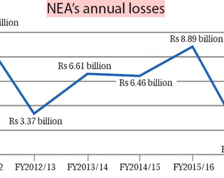 NEA's annul loss drops to record low of Rs 1 billion in 6 years