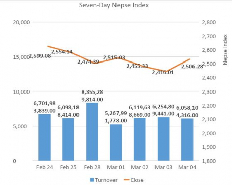Nepse closes above 2500 mark