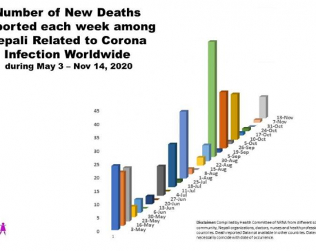 Number of Nepali nationals dying of COVID-19 in foreign countries rises to 293