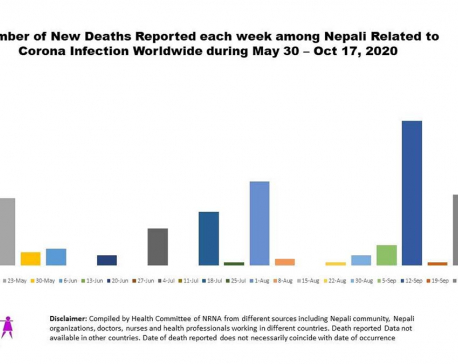 Global COVID-19 death toll of Nepali people surpasses 1000 mark