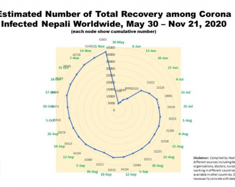 91 percent NRNs recover from COVID-19