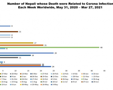 Three more Nepalis living abroad died of COVID-19 in past one week
