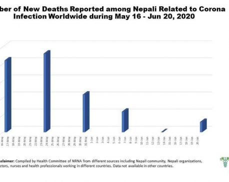 Number of Nepalis dying of coronavirus in foreign countries reaches 130