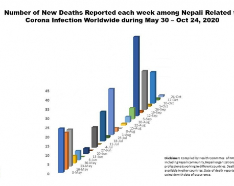Number of Nepali nationals dying of COVID-19 in foreign countries rises to 284