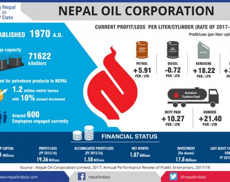 Infographics :  Nepal Oil Corporation