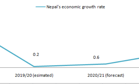 Nepal's economic growth projected to slump to 0.6 percent