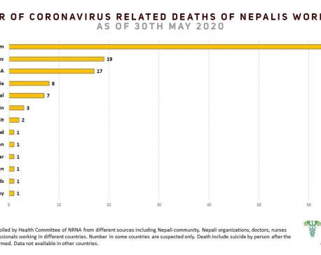 128 Nepalis die of COVID-19 worldwide; 15,826 infected
