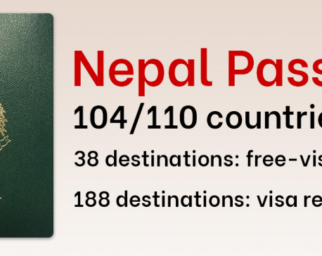 Nepal has one of 10 weakest passports in world, ranked 104th of 110 countries