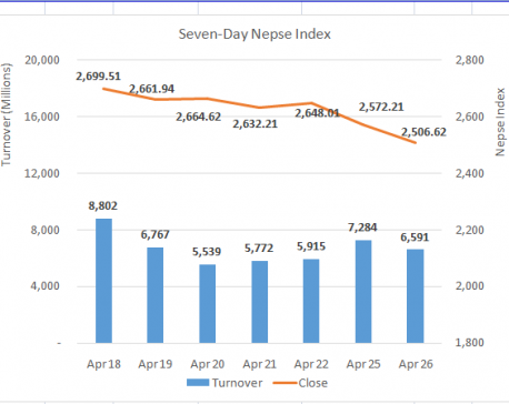 Nepse ends in red for second consecutive day