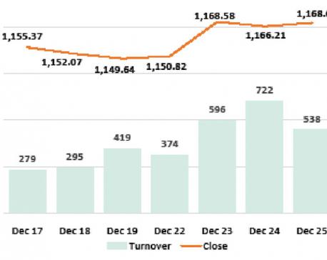 Nepse ekes out marginal gains