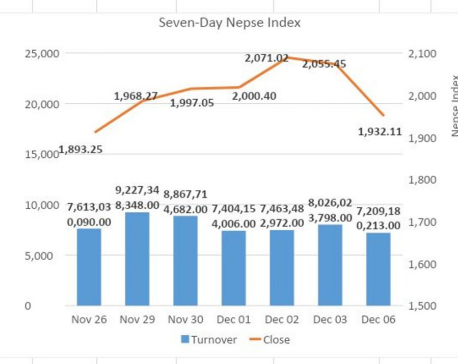 Nepse sees notable retracement on margin lending rumors