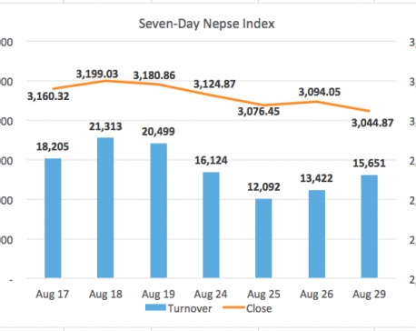 Nepse extends correction with another 50-point drop