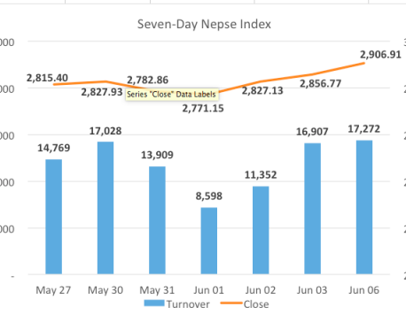 Nepse jumps 50 points as BFIs stretch rally