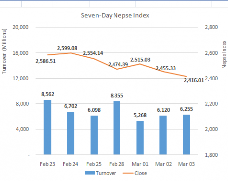 Nepse recovers intraday losses but close 39 points lower