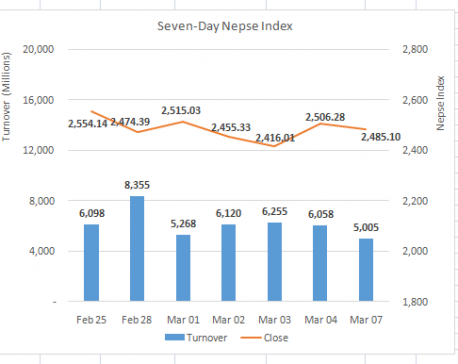 Nepse starts the week on a lower note