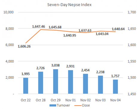 Nepse ends slightly lower on Wednesday's lackluster trading