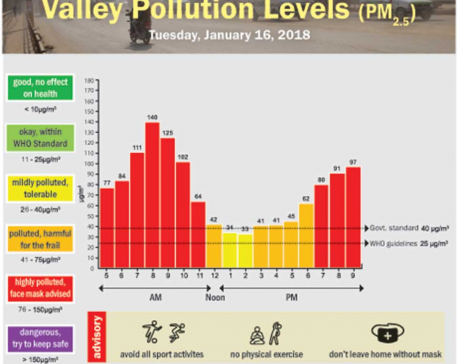 Valley Pollution Levels for January 16, 2018