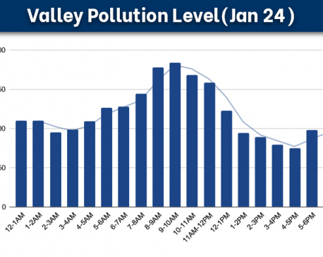 Air quality continues to deteriorate in Nepal's capital city, PM 2.5 reading of 183.94 μg/m³ recorded on Sunday