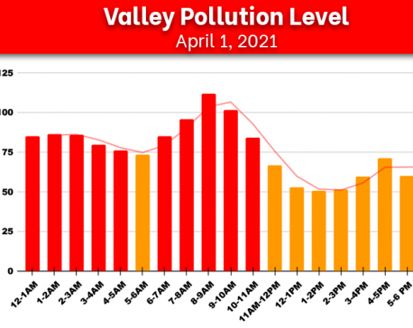 Air quality of Kathmandu Valley improves slightly following Wednesday's rainfall