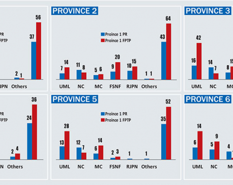 UML, NC and Maoists win 75, 72 and 35 provincial assembly PR seats