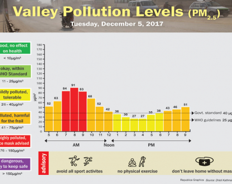 75 pc Nepalis exposed to unsafe particulate matter levels