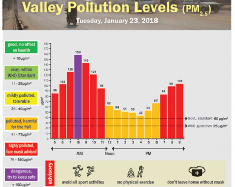 Valley Pollution Levels for January 23, 2018