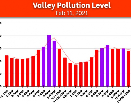 Check yesterday's hourly air quality index of Kathmandu Valley