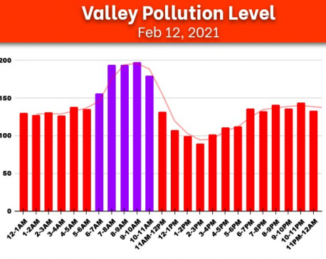 Check Friday's hourly air quality index of Kathmandu Valley