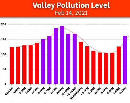 Check Sunday's air quality index of Kathmandu Valley