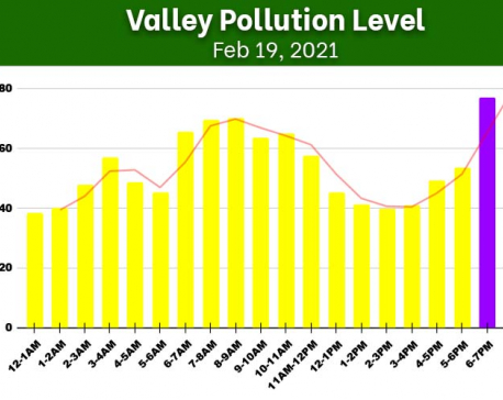 Kathmandu Valley's air quality improves slightly on Friday, AQI docks at 77.15 μg/m³