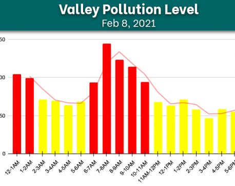 Check today's hourly air quality index of Kathmandu Valley
