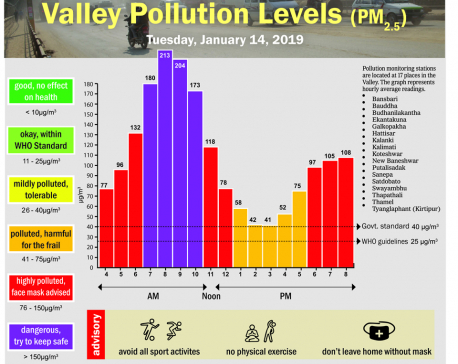 Valley pollution levels for January 14, 2020