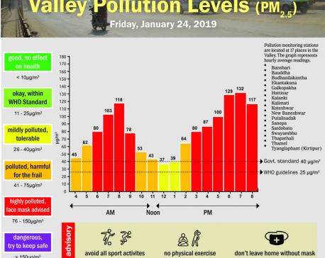 Valley Pollution Index for January 24, 2020