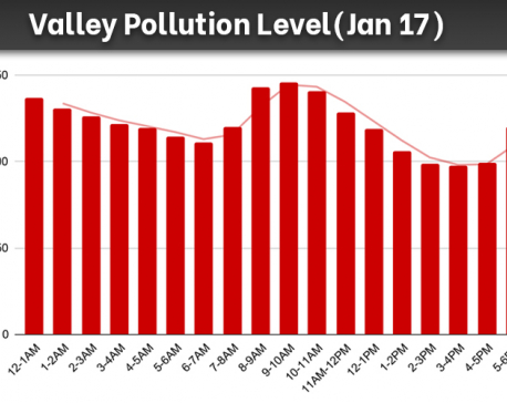 Kathmandu Valley records highest PM 2.5 reading of 145.72 µg/m3 on Sunday, improving slightly compared to last day