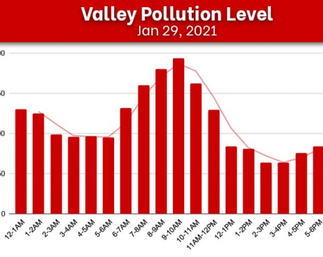 Kathmandu's air quality continues to worsen