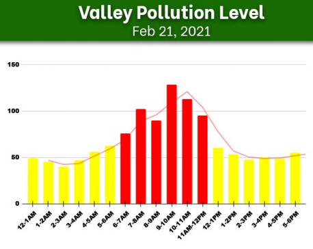 Check Sunday's hourly air quality in Kathmandu