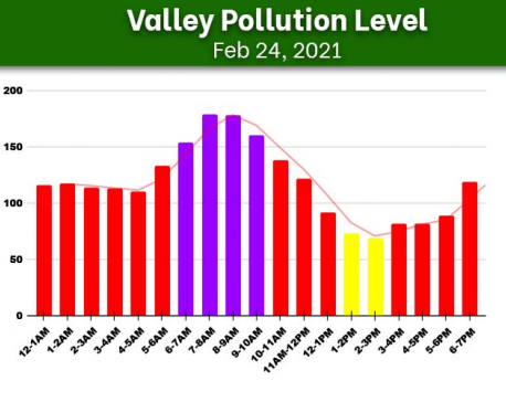 Valley Pollution Index for Feb 24, 2021