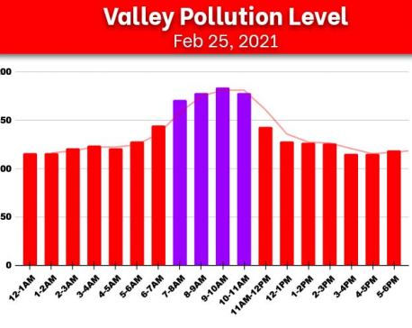 Kathmandu Valley's air quality further deteriorates, AQI docks at 184 μg/m³