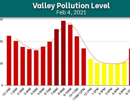 Kathmandu Valley's air quality index records improvement on Thursday, cleanest AQI docks at 48.22 μg/m³
