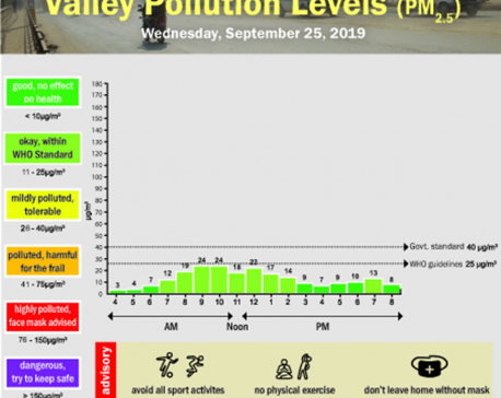 Valley pollution levels for September 25, 2019