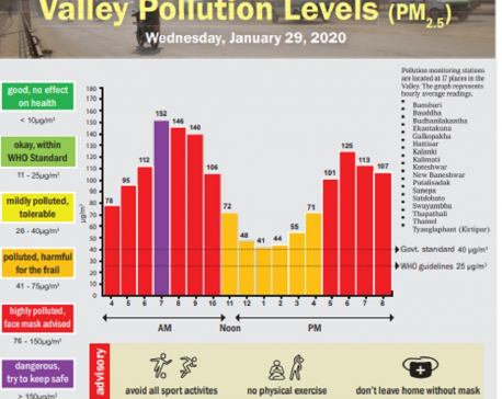 Valley Pollution Index for January 29, 2020