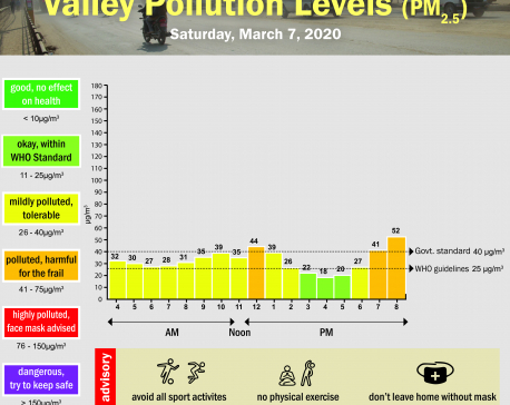 Valley Pollution Index for March 7, 2020