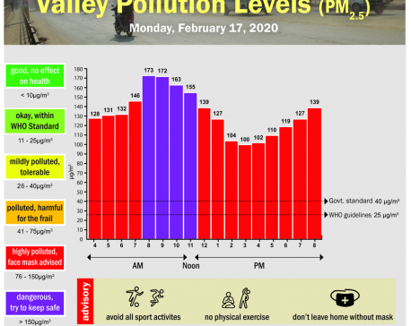 Valley Pollution Index for February 17, 2020