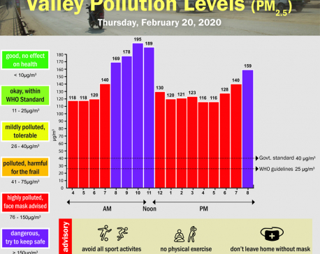 Valley Pollution Index for February 20, 2020