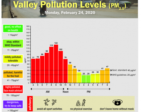 Valley Pollution Index for February 24, 2020